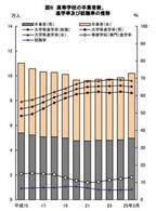 東京都の大学等進学率、10年ぶりに低下 - 平成25年度学校基本調査