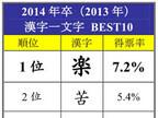 2014年就職活動を漢字一文字で表すと「楽」 - 就活テーマ曲1位は?