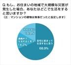 大規模災害時、マンションの建物が無事だったら「自宅にとどまる」が68.9%