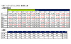 7月の中国法人新規求人数は、前月比27.0%増 - 管理職クラスの求人目立つ