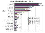 外食グルメ情報は「ぐるなび」が1番人気 マイボイスコム調査