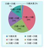 BL(ボーイズラブ)作品にハマった年齢、約4割が「11歳~19歳」、BL歴は「5年以上」が6割越え-イーブックイニシアティブジャパン調べ