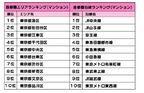 新築マンションの人気エリア、首都圏は「東京都港区」、近畿圏では「兵庫県西宮市」がトップ! ーオウチーノ総研調べ