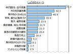 好きな人は7割以上。女性の味方「しょうが」のイメージ―「血行促進」が73.7%