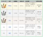 「名字由来net」ワールドカップ日本代表名字ランキングを発表! 1位は伊野波、2位は清武