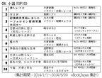 上半期BL電子書籍ランキング、桜日梯子『抱かれたい男1位に脅されています。』が第1位