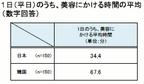 「韓国女性が美容にかける時間とお金、日本女性の約2倍」~日韓女性の「美と食」調査~