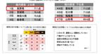 全国腸内環境実態調査 最も良かったのは「長野県」