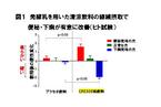 乳酸菌菌体が示す新しい可能性 日本睡眠学会で発表