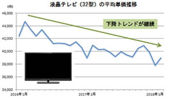 世界と相反する国内テレビ市場、液晶パネル安と連動せず