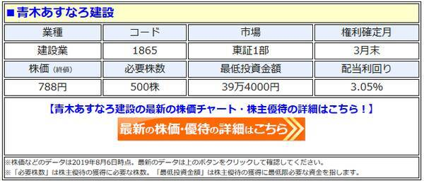 青木あすなろ建設(1865)、「お米」の株主優待の廃止 を発表! TOB ...