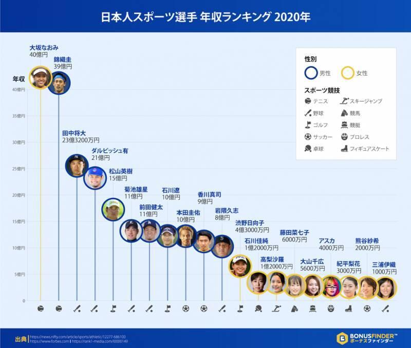 2020年スポーツ選手長者番付。日本人アスリートは?