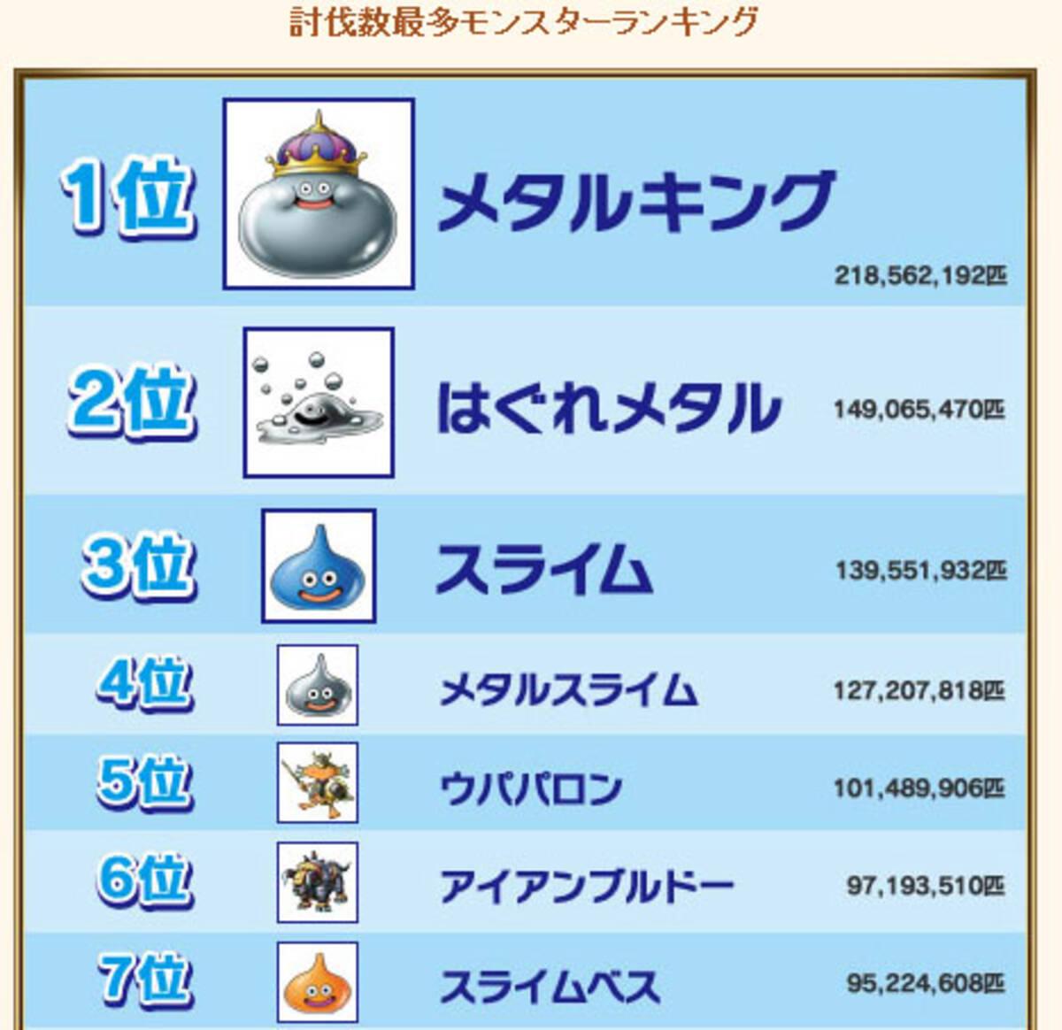 日本全国でメタルキング2億1千8百万匹が殺される 2010年2月20日