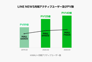 LINE、10代の利用が活発に 臨時休校受け