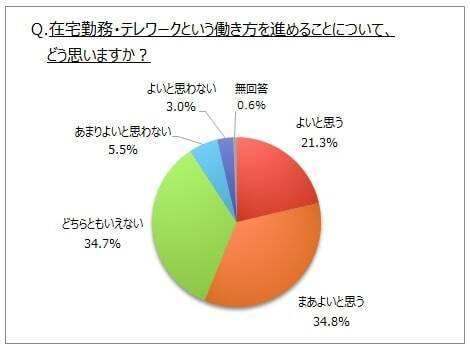テレワーク賛成派は約6割も! 賛成派と反対派それぞれの意見が興味深い ...