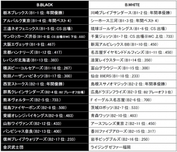 B.LEAGUE ALL-STAR GAME 2018 B.LEAGUE推薦出場選手として熊谷 尚也選手選出のお知らせ