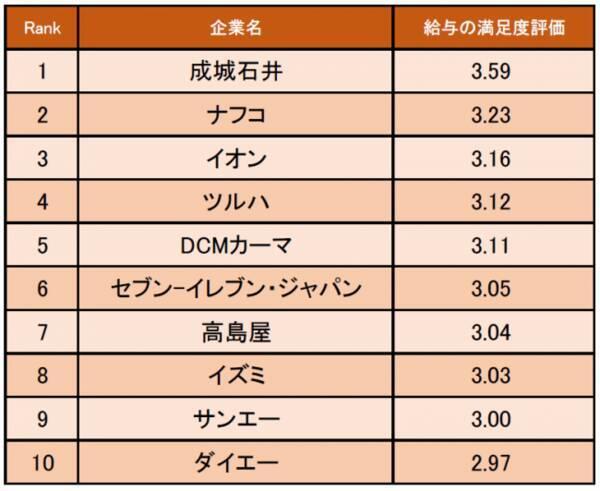 小売業界の「給与の満足度が高い企業ランキング」発表! 1位は成城石井 ...