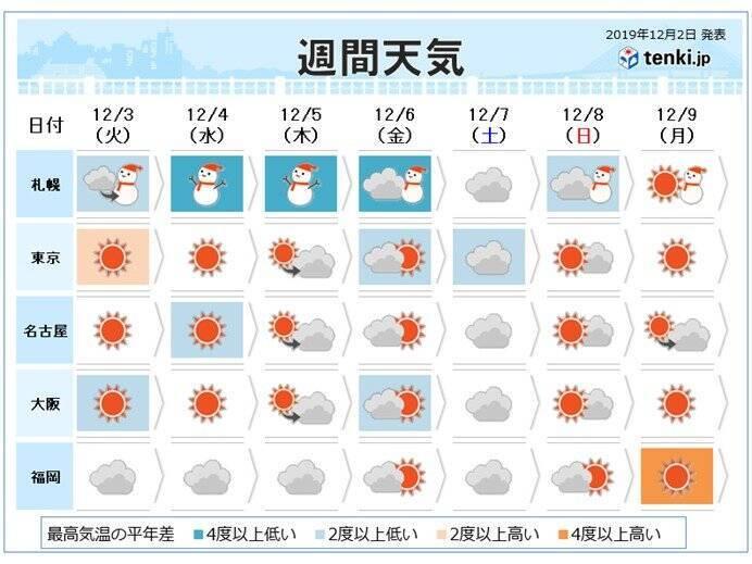 週間 寒気は数日滞在 北日本は暴風雪に警戒 (2019年12月2日 ...