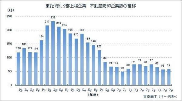 2019年度 「東証1部・2部上場企業 不動産売却」調査 (2020年4月28日 ...