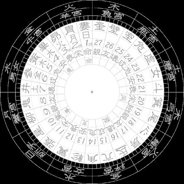 宿曜占星術