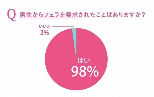 実は女性の4割が嫌い…男は好む「フェラ」の実態と本音大調査