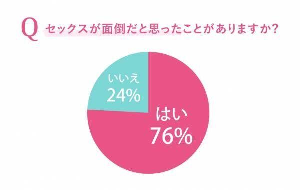 【女性の本音調査】7割超が「セックスは面倒」!? 理由を聞いてみた