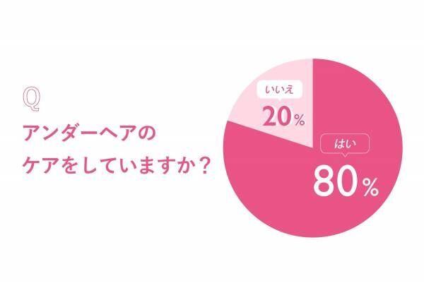 アソコの毛どうしてる? 女性200人調査「夏のアンダーヘア最新事情」
