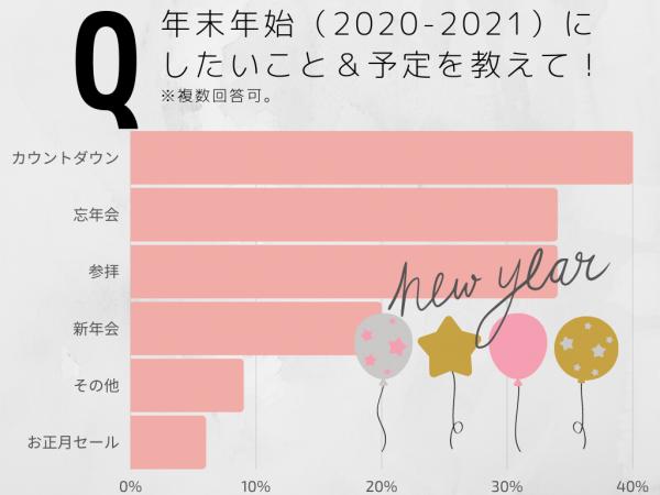 毎年恒例のアレはやめる!…女性約200人調査「2020年末年始の過ごし方」