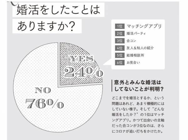 【結婚意識調査】年収より性格の良さ重視? 20~30代女性が相手に求めるもの
