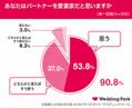 新婚より結婚3年目の方が愛を実感!?最新調査から見る「愛妻家エピソード」