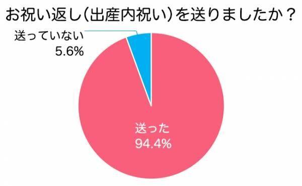 出産内祝いグラフ1