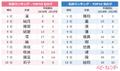 「春ネーム」が大人気!「桃ネーム」も急増!3月生まれ名づけトレンド