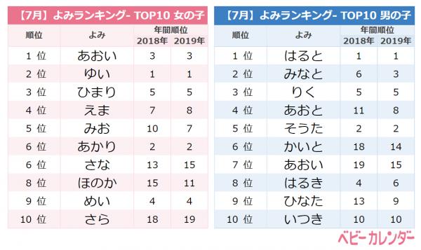 7月よみランキングTOP10