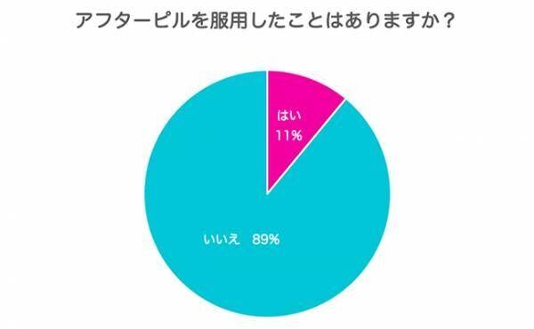 アフターピルグラフ