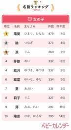 鬼滅の刃人気で「みつり」ちゃん増加!2020年生まれ女の子の名前TOP10