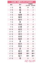 「ボタニカルネーム」人気が止まらない!12月生まれ女の子の名前ランキングTOP20