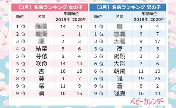 ベビーカレンダー/「サクラネーム」急増中!「颯」を用いた名前増加の理由とは?<3月生まれ名前ランキング>