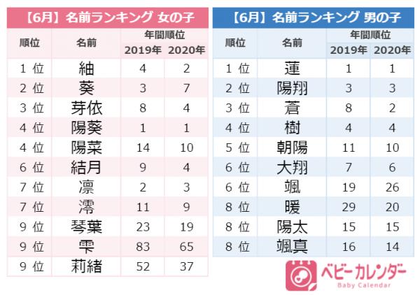 「雫」「葵」ちゃん急増!その気になる理由とは?6月生まれ人気の名前ランキング