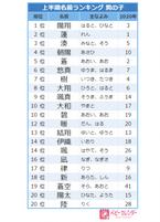 【2021年上半期】男の子に人気の名前ランキングTOP20!今最も人気の名前は?!