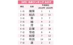 「ボタニカルネーム」が人気!8月生まれ女の子名前ランキングTOP20<赤ちゃんの名づけ>