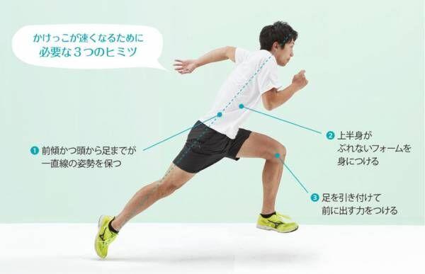 画像1: かけっこが速くなる一番のヒケツは前傾姿勢と蹴りだした足の引き付け。