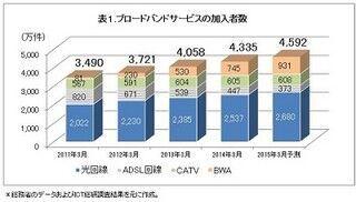 東日本は「auひかり」、西日本は「eo光」がトップ - 光回線顧客満足度