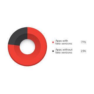 Google Play無料アプリ上位50本の77%に「偽物」が存在 - トレンドマイクロ