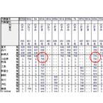 列車ダイヤを楽しもう (9) 東海道新幹線に「速いこだま」「遅いこだま」がある!?