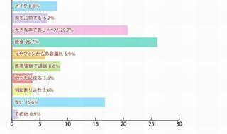 LINEの既読無視、女子中高生の86.7%が「マナー違反ではない」