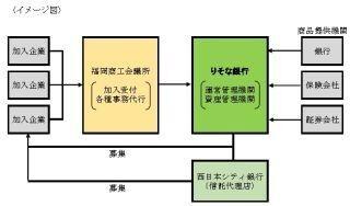 りそな銀行、中堅・中小企業向け確定拠出年金で福岡商工会議所と業務提携