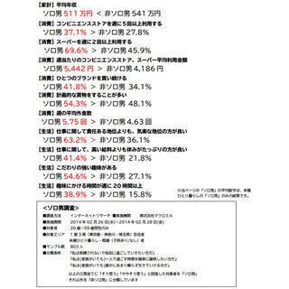 """博報堂、""""ソロ活動系男子""""の研究活動を開始"""