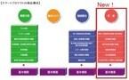 AIU、総合事業者保険『スマートプロテクト』に「財産に関する補償」を追加