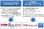 トランスコスモス、中国でのEC向け流通事業に参入 - UNQと資本・業務提携