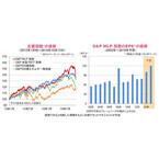 魅力的な投資機会と考えられる足元でのMLPの価格下落